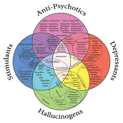 mental health diagram mental health mondays to resist