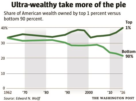 nation s top 1 percent now greater wealth than the bottom 90 percent the seattle times