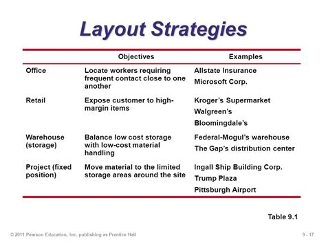 supermarket layout strategy 9 layout strategies powerpoint presentation to accompany