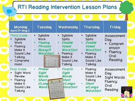 lesson plan template for reading intervention rti reading intervention lesson plans and resources ideas