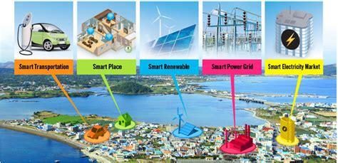 Self Home Design Software Free nuri telecom jeju island smart grid project