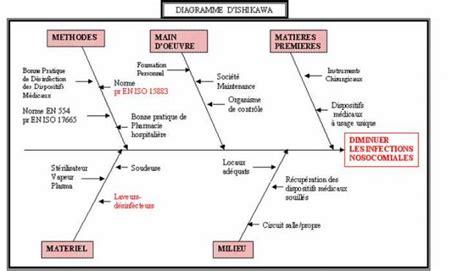 ishikawa diagramme 7m diagramme d ishikawa ou en arr 234 te de po