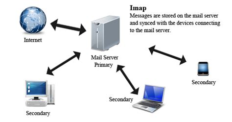 which is better imap or pop how pop and imap work quakevision support