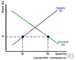 law of supply and demand: basic economics