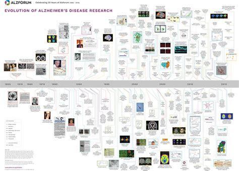Home Design App Forum Alzheimer S Disease Research Timeline Alzforum