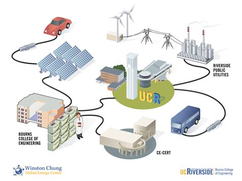 creative and the electric utility of the future books ucr today integrating electric vehicles solar energy and
