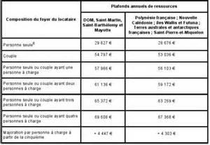 plafonds de loyer et de ressources girardin 2011 la