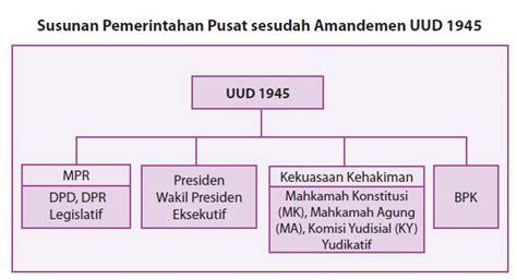 Konstitusi Indonesia Prosedur Sistem Perubahan Sebelum Dan Sesudah sistem pemerintahan tingkat pusat info kita