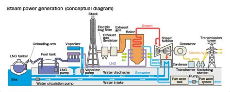 layout and operation of a steam power generation plant outline of thermal power generation kepco