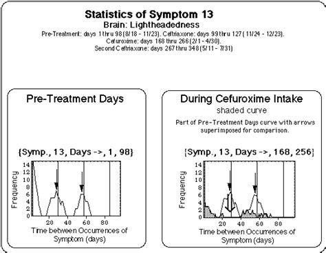 Light Headed Period by Evaluation Of Symptom Log