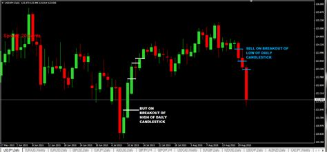 candlestick pattern trading strategy 20 pips daily candlestick breakout forex strategy