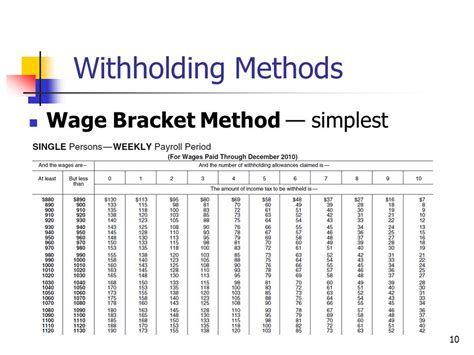 wage bracket method tables for income tax withholding 2017 fundamental payroll certification ppt