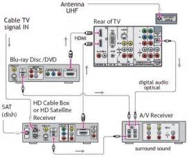 diagram of cables for samsung smart tv hook up diagram free engine image for user manual