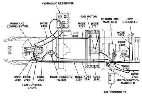 Figure 2 68 Main Hydraulic System Routing Diagram