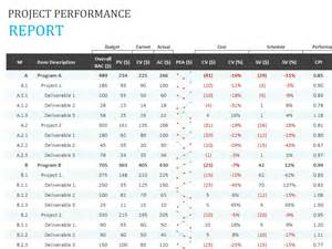 Performance Management Report Template by Project Performance Report Template For Excel 2013 Inside