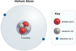 Element With 10 Protons Salt Science Lesson Activity 2 Of 3 Tv411