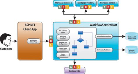 wcf workflow service application workflow services visual design of workflows with wcf