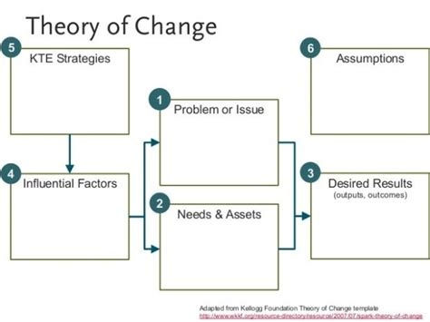 theory change template changeb photoshots excellent