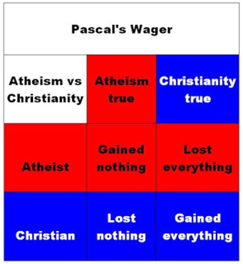 pascals wager pascal s wager images