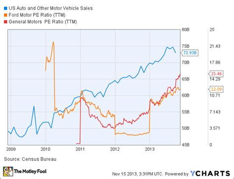 why is ford stock so low foolish ford vs gm