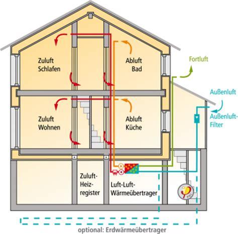 Was Ist Ein Energiesparhaus by Was Ist Ein Passivhaus