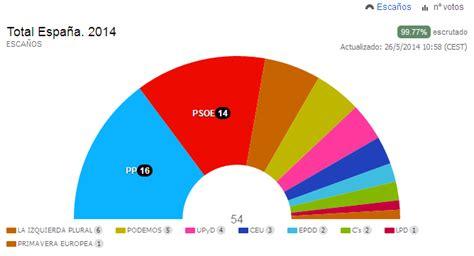 candidaturas presentadas para las elecciones al parlamento conoce el partido pol 237 tico quot podemos quot diario de viaje