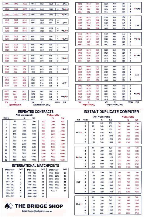 Duplicate Bridge Scoring Spreadsheet by Duplicate Bridge Match Points Scoring
