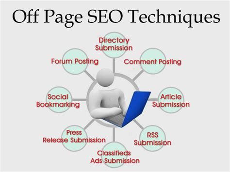 Seo Explanation by Page Seo Explained
