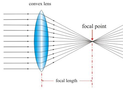 lenses interference at the focus of a convex lens or a