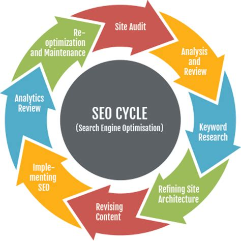 Search Engine Optimization Marketing Services 2 by Search Engine Optimization Seo Element D Communications