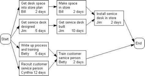 project activity diagram project activity diagram