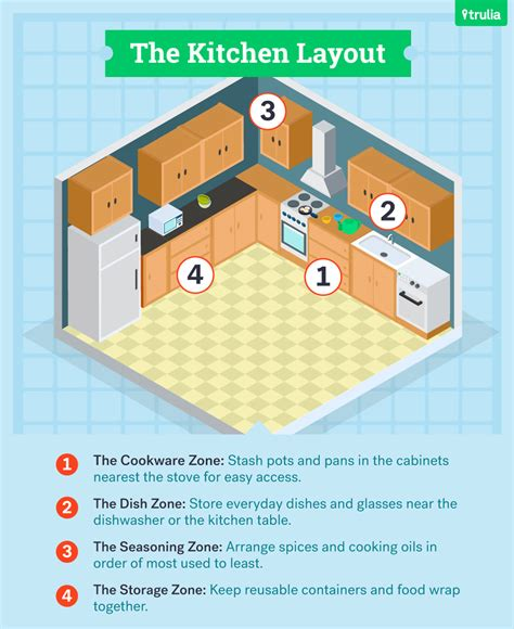 kitchen layout guide the ultimate guide to kitchen organization trulia s blog