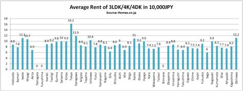 average rent average rent in japan by prefecture