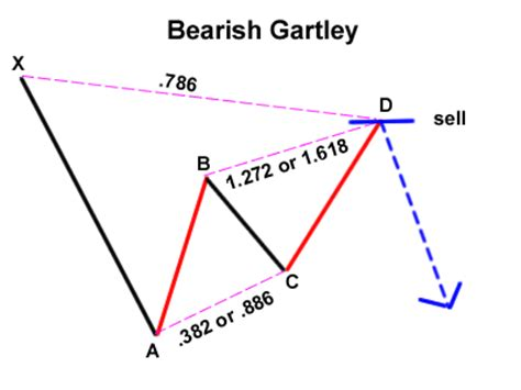 anti pattern trading trading the gartley pattern babypips com