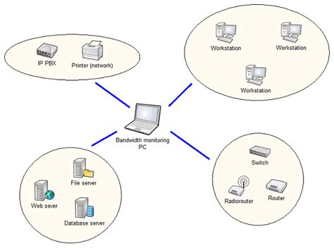 network operating system diagram network bandwidth monitor functionality description