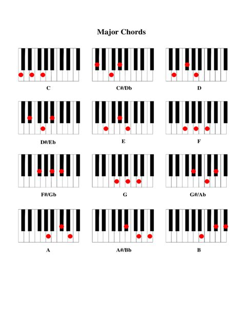 piano chord chart template 2 free templates in pdf word