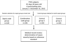 Icd 9 Code For Pelvic Floor Dysfunction by Identifying Pediatric Severe Sepsis And Septic Shock