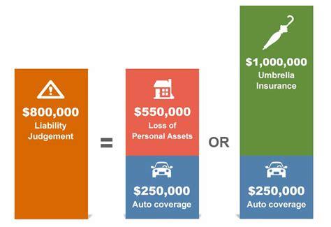 liberty mutual liability insurance personal liability coverage liberty mutual