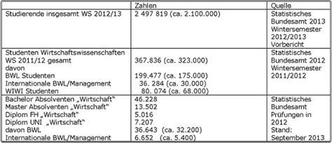 Mba Deutschland by Mba Markt In Deutschland Mba Anbieter Und Programme Der