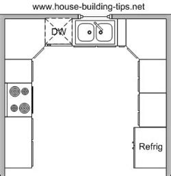U Shaped Kitchen With Island Floor Plan U Shaped Kitchen Plan Home Design And Decor Reviews