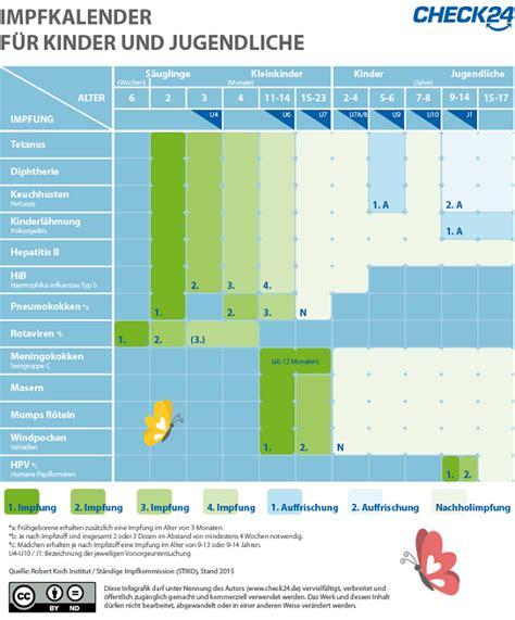 windpocken impfung seit wann ein kleiner piks gegen gro 223 e krankheiten