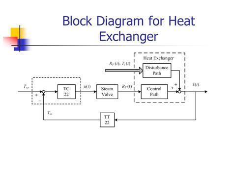 heat exchanger process flow diagram block diagram heat exchanger image collections how to
