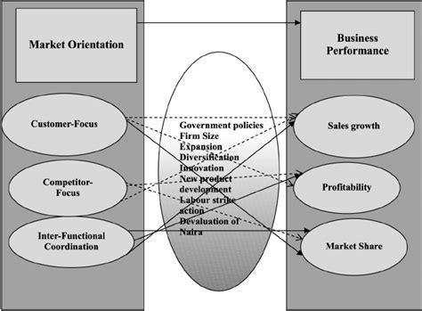 Market Orientation market orientation business performance model