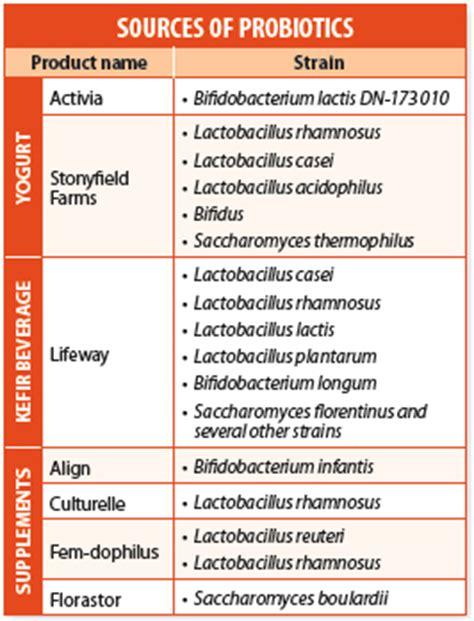 probiotics benefits vs. drawbacks