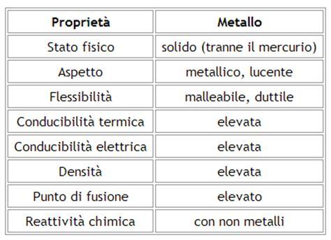 quali sono i metalli nella tavola periodica metalli