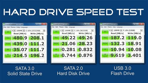 test hdd how to test the speed of your drive