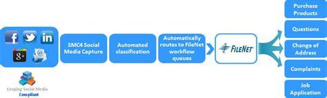 ibm filenet workflow smc4 social media capture compliance communication