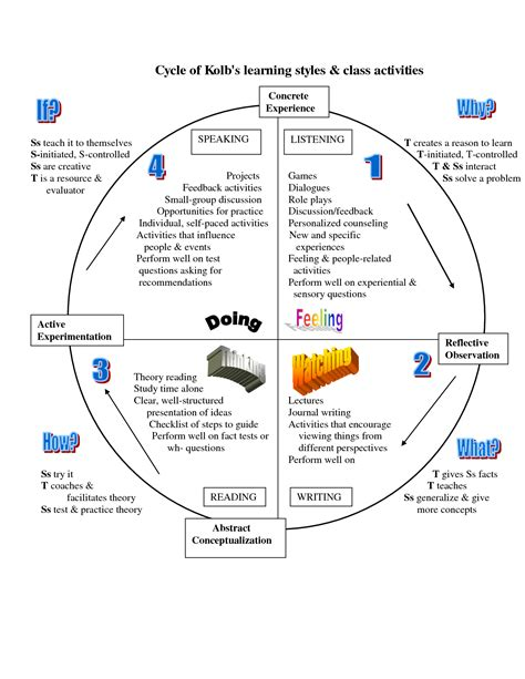 teaching and learning cycle diagram diagram diagram of learning cycle