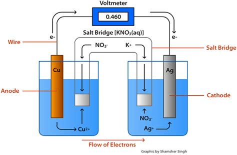 voltaic cell diagram 1 5 analysing voltaic cell all about electrochemistry