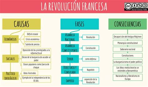 preguntas revolucion francesa blog de ciencias sociales esquema revoluci 211 n francesa